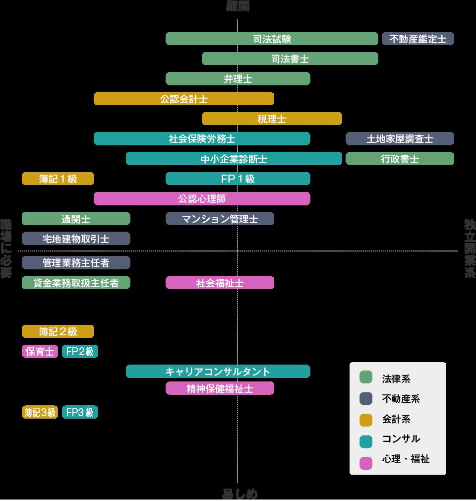「士業」の難易度・活用場面別分類MAP